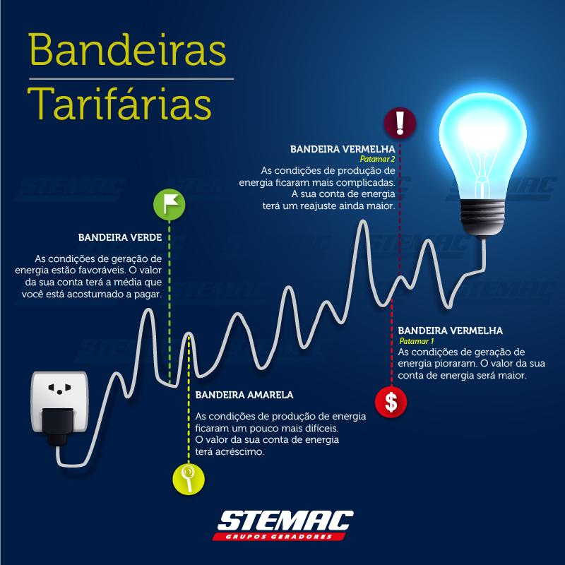 9a73e2a2f8 As Bandeiras Tarifárias refletem os custos variáveis da geração de energia  elétrica. Dependendo das fontes utilizadas ...
